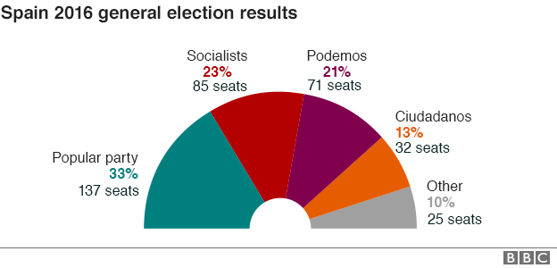 Image result for how many spanish would vote for pp in an election tomorrow