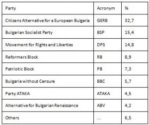 Electoral Results Bulgaria 2014