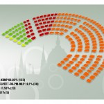 Parliament seats distribution (source Valasztas.hu)
