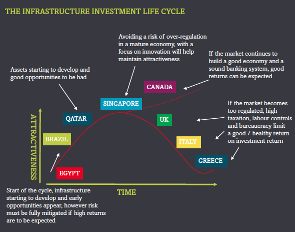 The neoliberal model of infrastructure investments. Source: EC Harris Built Asset Consultancy Report (2014)